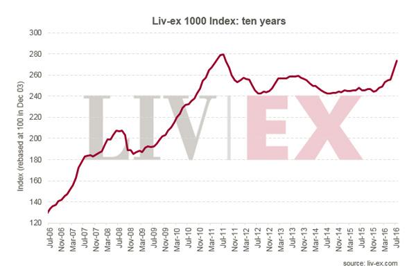 Liv-ex 1000指数7月上升3.4%
