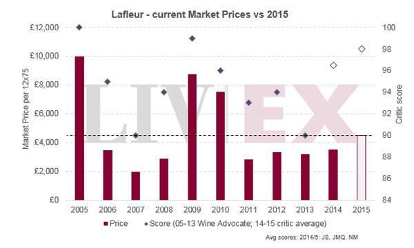 拉弗尔2015年发布:该年份最出色的葡萄酒之一