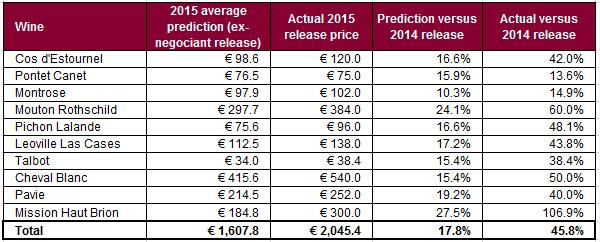 酒商低估了波尔多2015年的发布价格