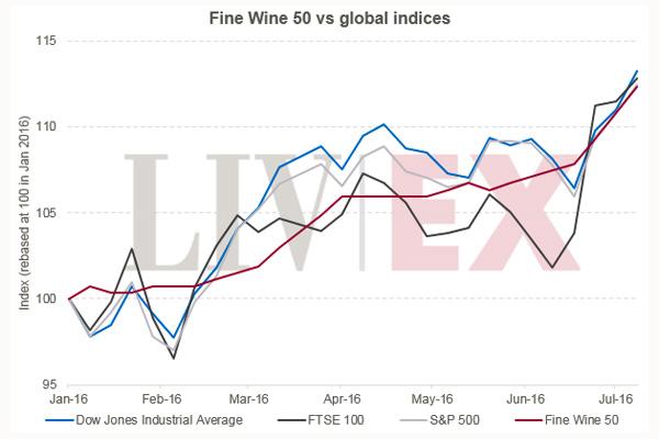 优质葡萄酒50指数与全球指数并驾齐驱