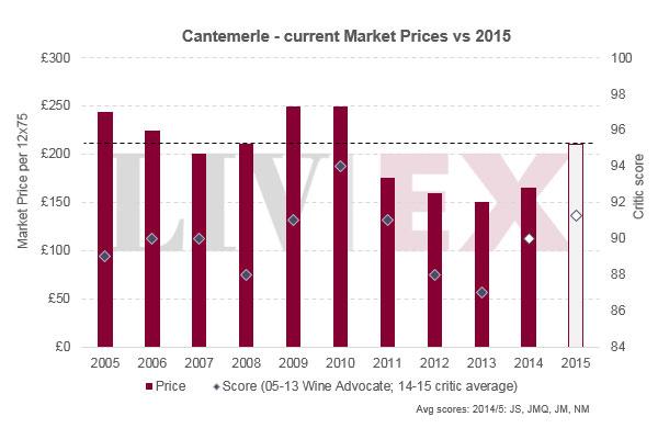 Cantemerle 佳得美2015年发布