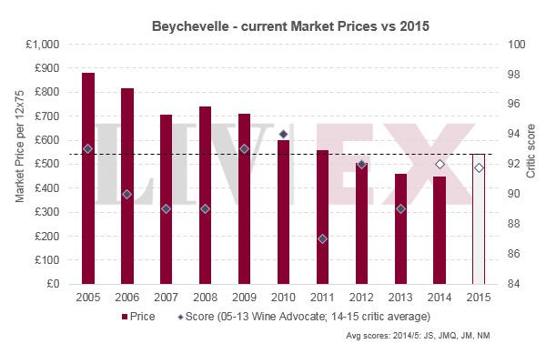 龙船Beychevelle 2015年份本周发布
