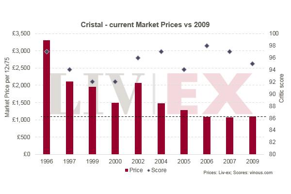 水晶Cristal 2009年发布:值得等待?