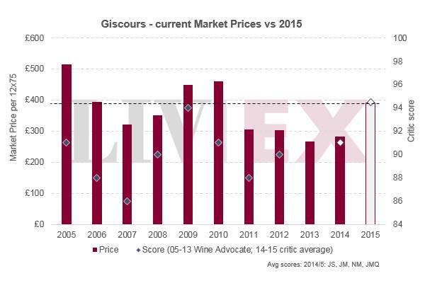 美人鱼Giscours 2015年发布,是时候爱上它吗?