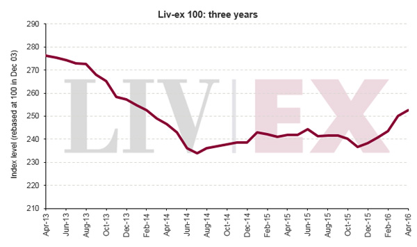 Liv-ex 优质葡萄酒100指数四月上升1.05%