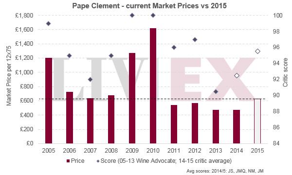 克莱蒙教皇Pape Clement 2015年发布