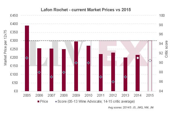 拉科鲁锡2015年价格飞涨 高达27.7%